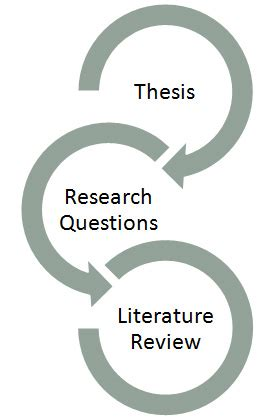 Contents of literature review in thesis